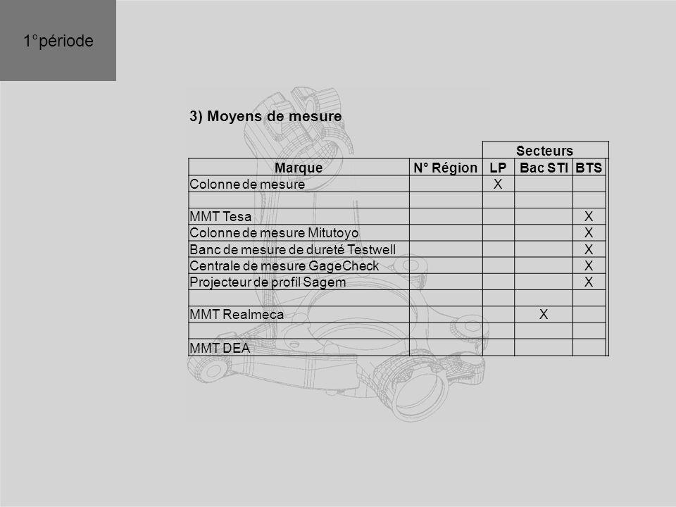 3) Moyens de mesure Secteurs MarqueN° RégionLPBac STIBTS Colonne de mesure X MMT Tesa X Colonne de mesure Mitutoyo X Banc de mesure de dureté Testwell X Centrale de mesure GageCheck X Projecteur de profil Sagem X MMT Realmeca X MMT DEA 1°période