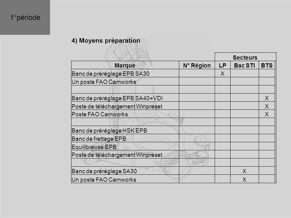 4) Moyens préparation Secteurs MarqueN° RégionLPBac STIBTS Banc de préréglage EPB SA30 X Un poste FAO Camworks Banc de préréglage EPB SA40+VDI X Poste de téléchargement Winpreset X Poste FAO Camworks X Banc de préréglage HSK EPB Banc de frettage EPB Equilibreuse EPB Poste de téléchargement Winpreset Banc de préréglage SA30 X Un poste FAO Camworks X 1°période