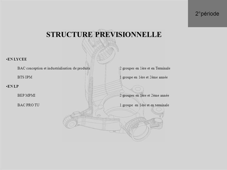 STRUCTURE PREVISIONNELLE EN LYCEE BAC conception et industrialisation de produits 2 groupes en 1ère et en Terminale BTS IPM 1 groupe en 1ère et 2ème a