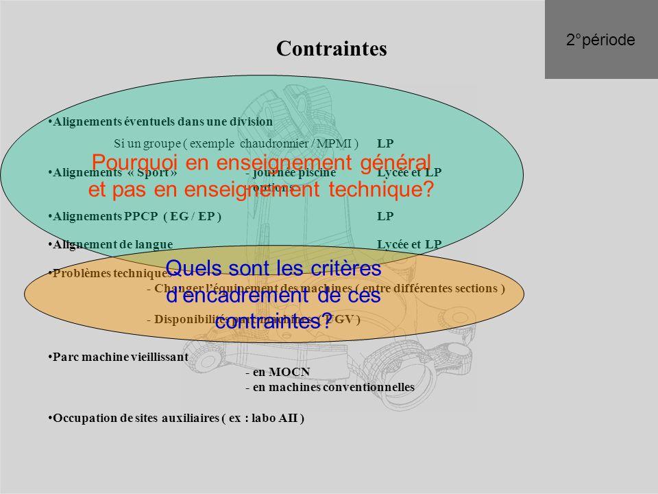 Contraintes Alignements éventuels dans une division Si un groupe ( exemple chaudronnier / MPMI ) LP Alignements « Sport » - journée piscineLycée et LP
