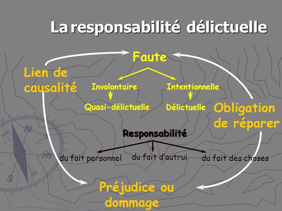 La responsabilité délictuelle Faute Préjudice ou dommage Lien de causalité Obligation de réparer Involontaire Quasi-délictuelle Intentionnelle Délictuelle Responsabilité du fait personnel du fait dautrui du fait des choses