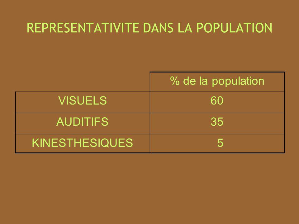 REPRESENTATIVITE DANS LA POPULATION % de la population VISUELS60 AUDITIFS35 KINESTHESIQUES 5