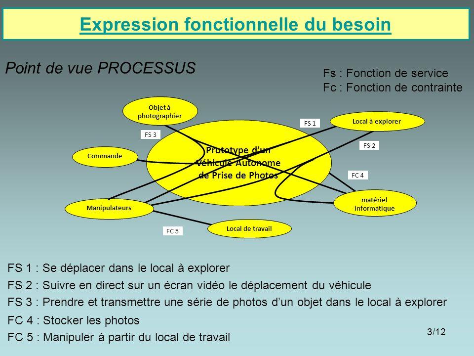 3/12 Expression fonctionnelle du besoin Point de vue PROCESSUS Prototype dun Véhicule Autonome de Prise de Photos Commande FS 1 FS 1 : Se déplacer dan