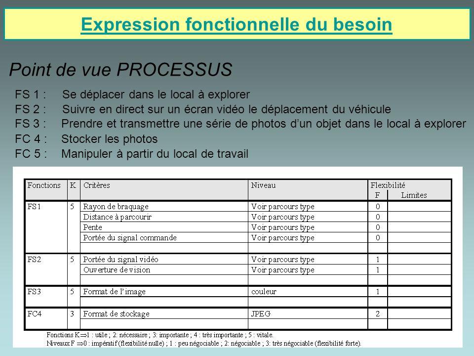 4/12 Expression fonctionnelle du besoin Point de vue PROCESSUS FS 1 :Se déplacer dans le local à explorer FS 2 :Suivre en direct sur un écran vidéo le