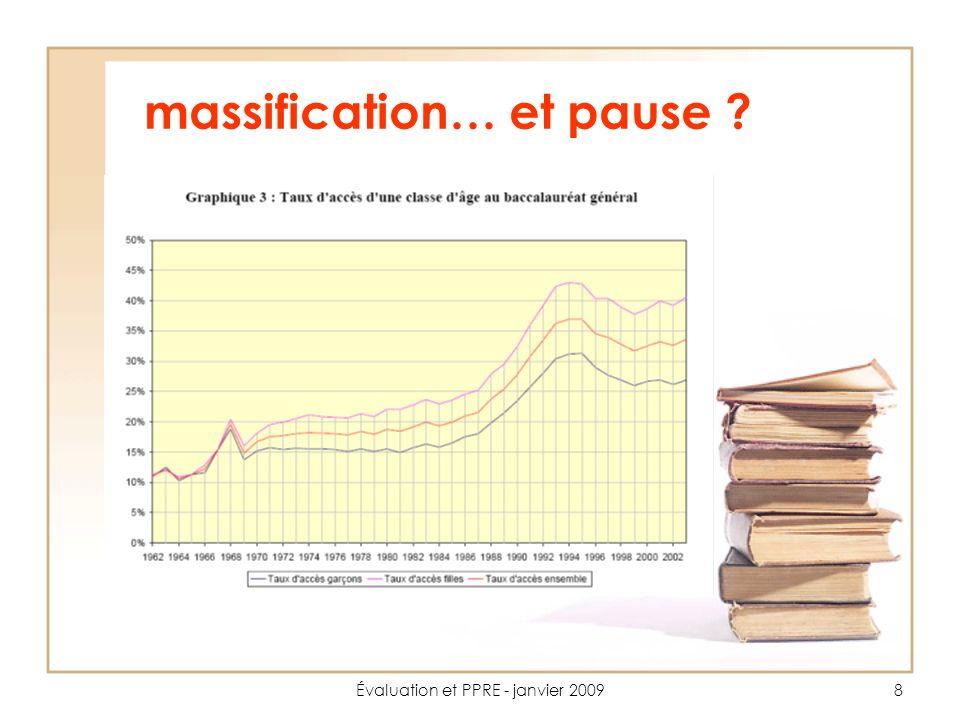 Évaluation et PPRE - janvier 20099 La notion déchec scolaire Une notion récente dans sa définition… 1 élève qui redouble le CP a 1 chance sur 6 datteindre le bac 20% de chaque génération est en difficulté…