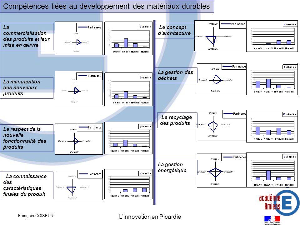 François COISEUR Linnovation en Picardie Compétences liées au développement des matériaux durables La gestion énergétique Le recyclage des produits La