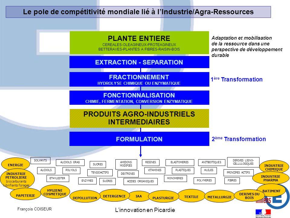 François COISEUR Linnovation en Picardie Adaptation et mobilisation de la ressource dans une perspective de développement durable FONCTIONNALISATION C