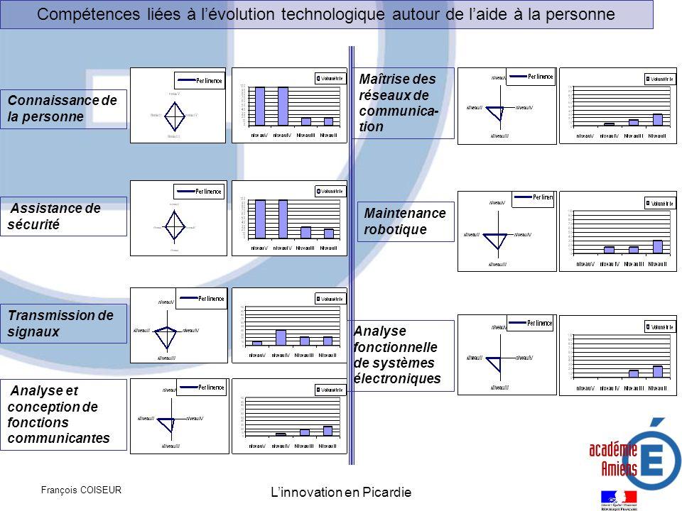 François COISEUR Linnovation en Picardie Analyse fonctionnelle de systèmes électroniques Maintenance robotique Maîtrise des réseaux de communica- tion