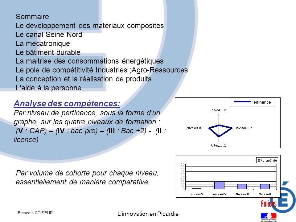 François COISEUR Linnovation en Picardie Sommaire Le développement des matériaux composites Le canal Seine Nord La mécatronique Le bâtiment durable La