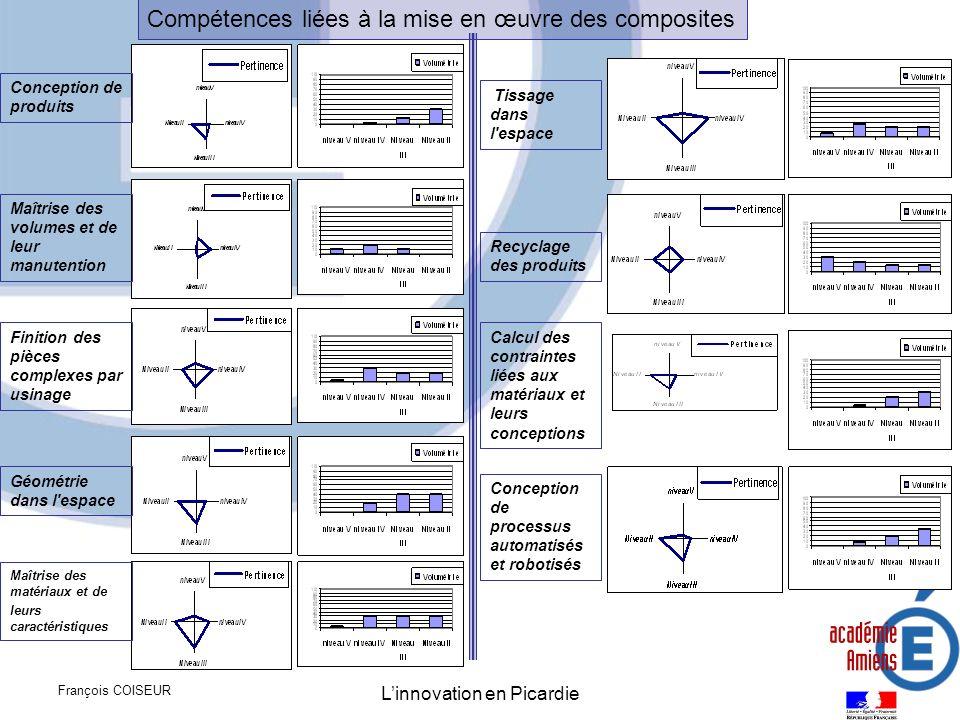 François COISEUR Linnovation en Picardie Carte des compétences mobilisables autour des matériaux composites En raison du réseau déjà mis en place, et pour lequel un développement est déjà en cours