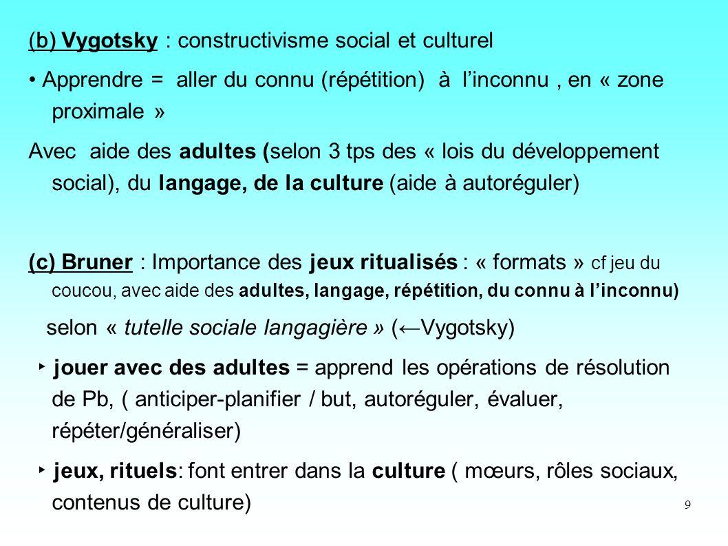 9 (b) Vygotsky : constructivisme social et culturel Apprendre = aller du connu (répétition) à linconnu, en « zone proximale » Avec aide des adultes (s