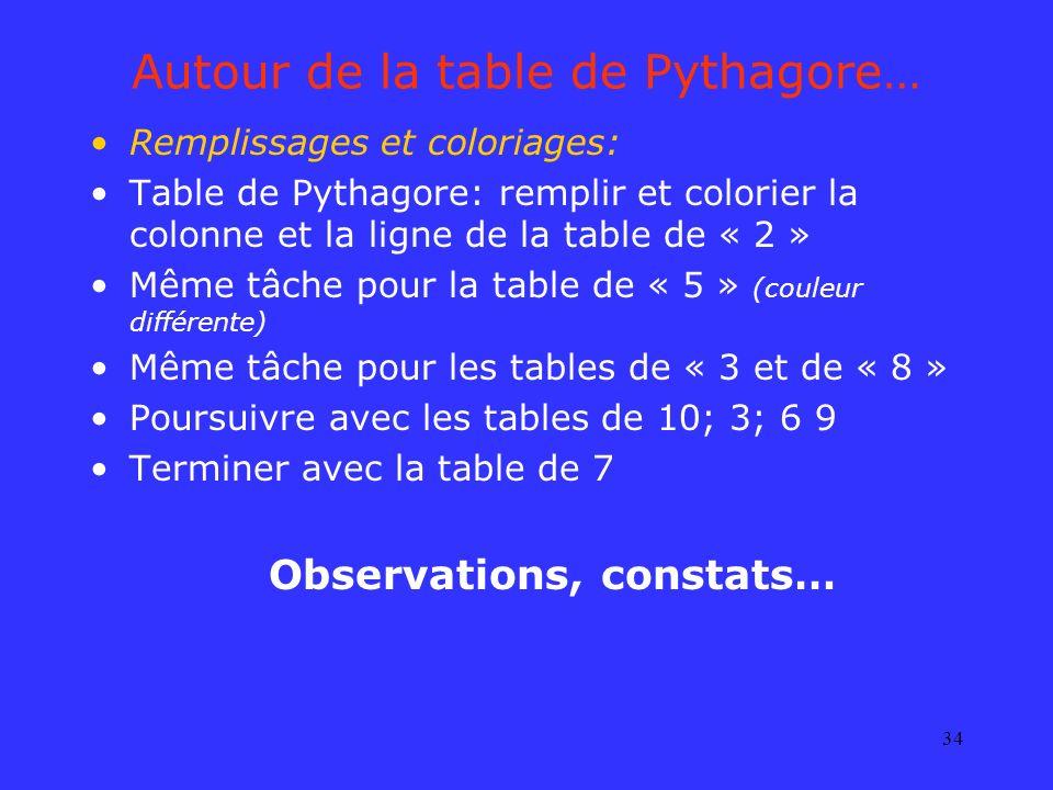 34 Autour de la table de Pythagore… Remplissages et coloriages: Table de Pythagore: remplir et colorier la colonne et la ligne de la table de « 2 » Mê