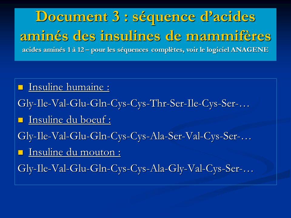 Insuline humaine : Insuline humaine :Gly-Ile-Val-Glu-Gln-Cys-Cys-Thr-Ser-Ile-Cys-Ser-… Insuline du boeuf : Insuline du boeuf :Gly-Ile-Val-Glu-Gln-Cys-