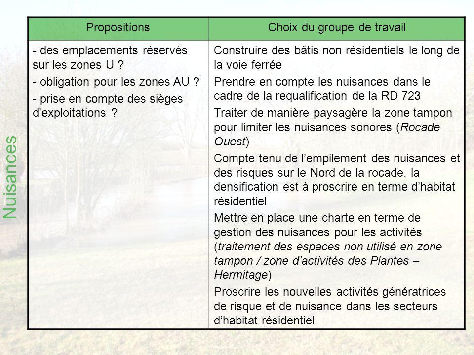 Nuisances PropositionsChoix du groupe de travail - des emplacements réservés sur les zones U .