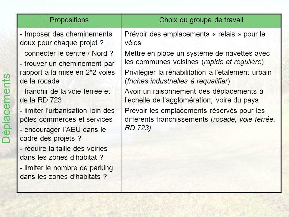 PropositionsChoix du groupe de travail - Imposer des cheminements doux pour chaque projet .