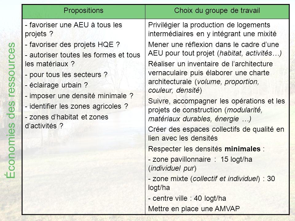 PropositionsChoix du groupe de travail - favoriser une AEU à tous les projets .