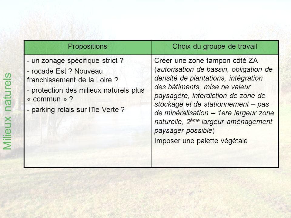 Milieux naturels PropositionsChoix du groupe de travail - un zonage spécifique strict .