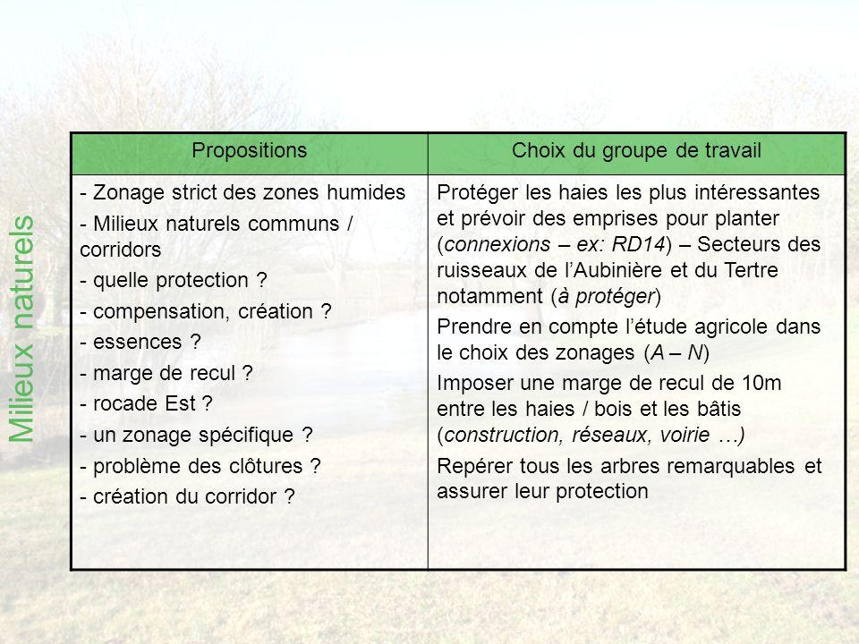 Milieux naturels PropositionsChoix du groupe de travail - Zonage strict des zones humides - Milieux naturels communs / corridors - quelle protection .