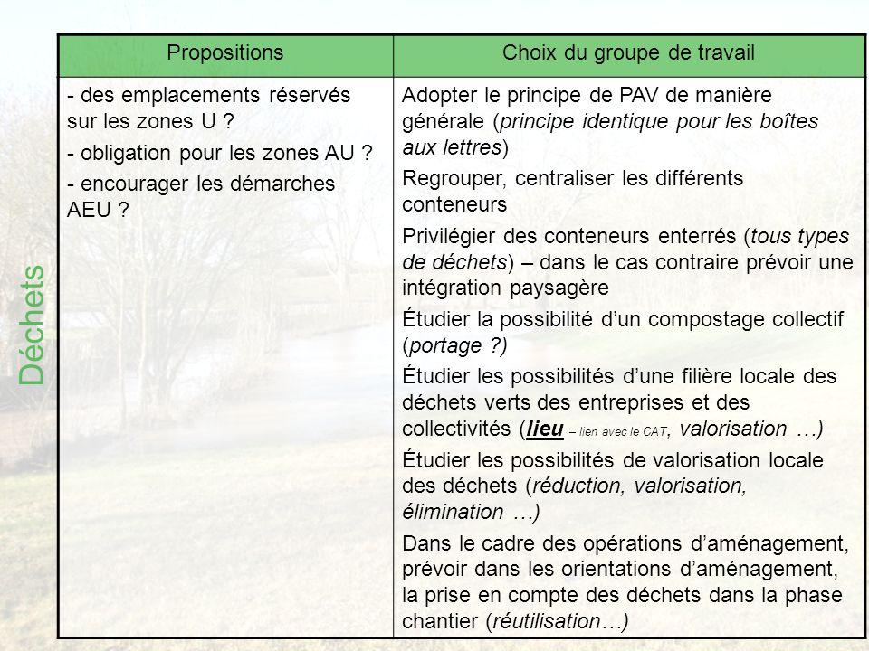 Déchets PropositionsChoix du groupe de travail - des emplacements réservés sur les zones U .