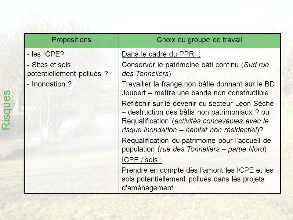 Risques PropositionsChoix du groupe de travail - les ICPE.