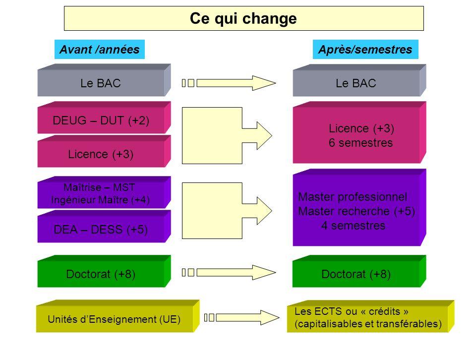 Ce qui change Avant /années Après/semestres Le BAC DEUG – DUT (+2) Licence (+3) Maîtrise – MST Ingénieur Maître (+4) DEA – DESS (+5) Doctorat (+8) Unités dEnseignement (UE) Licence (+3) 6 semestres Master professionnel Master recherche (+5) 4 semestres Doctorat (+8) Les ECTS ou « crédits » (capitalisables et transférables)