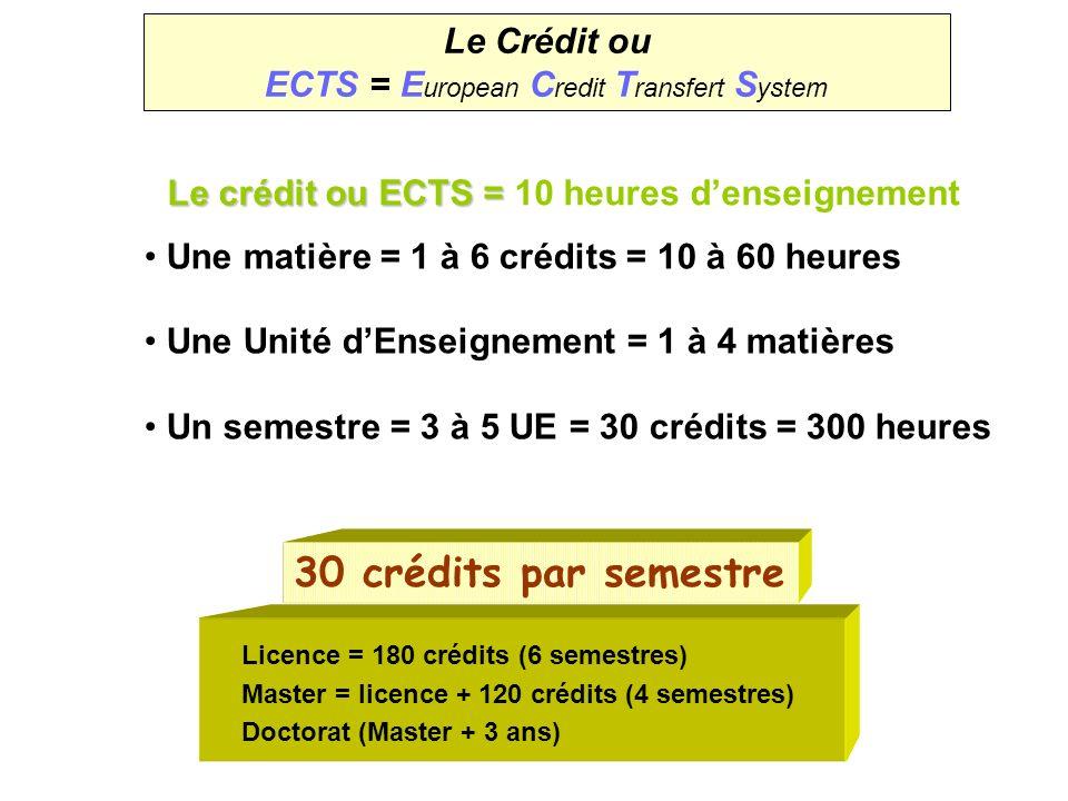 Le Crédit ou ECTS = E uropean C redit T ransfert S ystem Le Crédit ou ECTS = E uropean C redit T ransfert S ystem Le crédit ou ECTS = Le crédit ou ECTS = 10 heures denseignement 30 crédits par semestre Licence = 180 crédits (6 semestres) Master = licence + 120 crédits (4 semestres) Doctorat (Master + 3 ans) Une matière = 1 à 6 crédits = 10 à 60 heures Une Unité dEnseignement = 1 à 4 matières Un semestre = 3 à 5 UE = 30 crédits = 300 heures