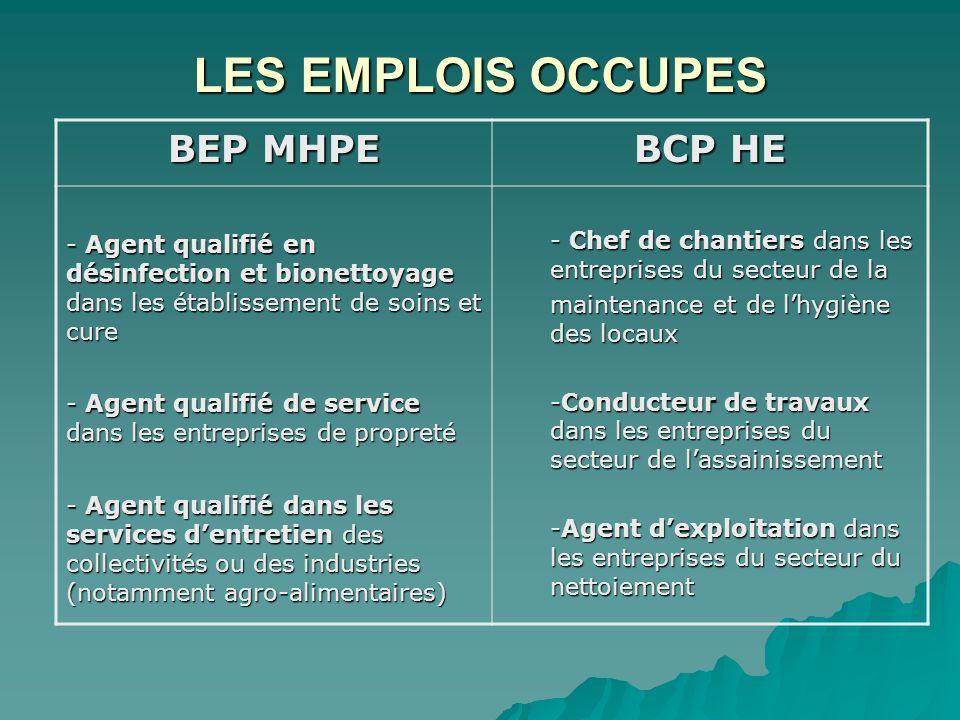 LES EMPLOIS OCCUPES BEP MHPE BCP HE - Agent qualifié en désinfection et bionettoyage dans les établissement de soins et cure - Agent qualifié de servi