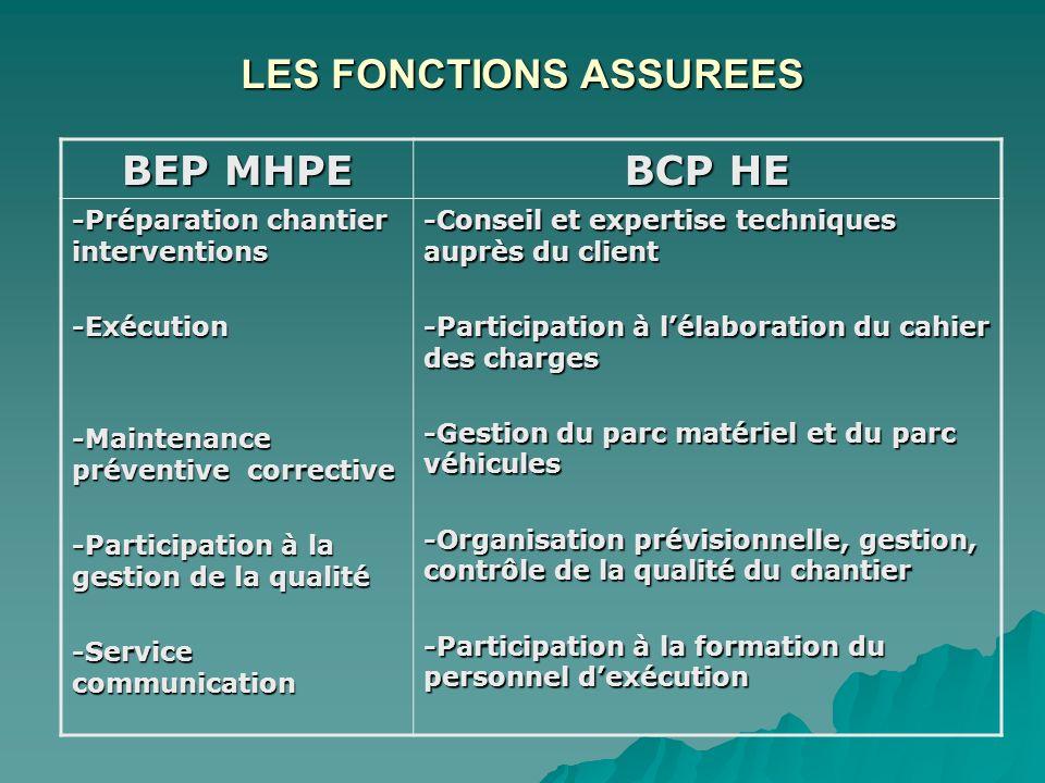 LES FONCTIONS ASSUREES BEP MHPE BCP HE -Préparation chantier interventions -Exécution -Maintenance préventive corrective -Participation à la gestion d