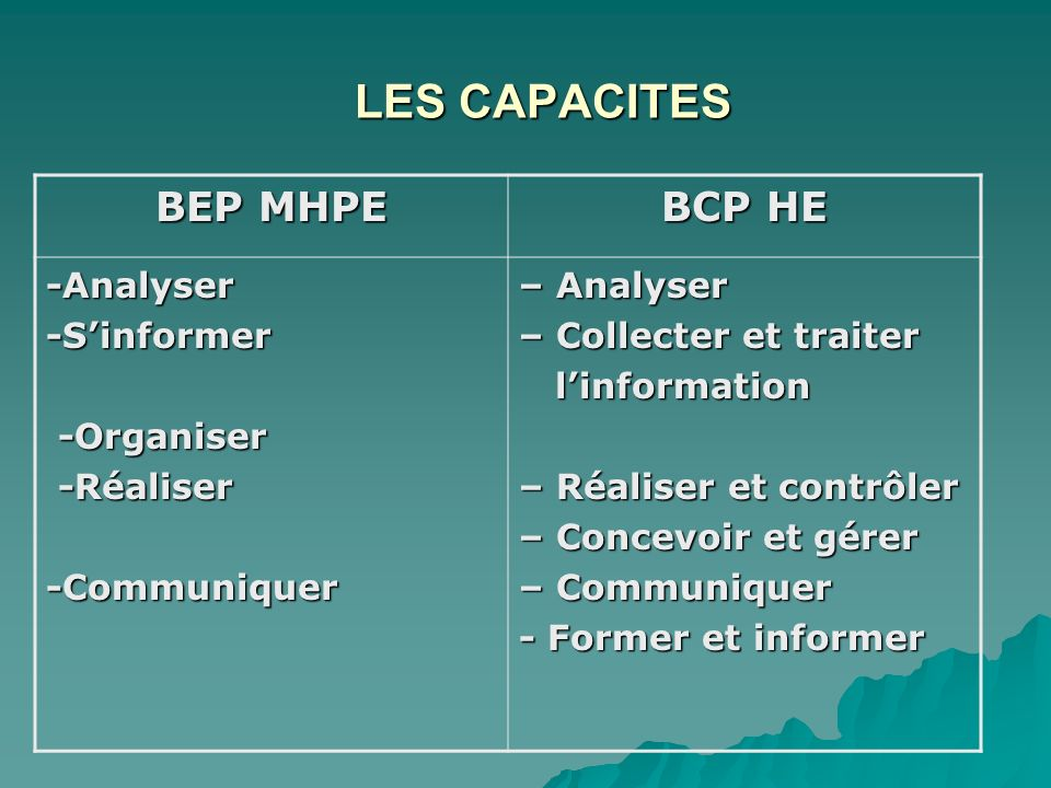 LES CAPACITES BEP MHPE BCP HE -Analyser-Sinformer -Organiser -Organiser -Réaliser -Réaliser-Communiquer – Analyser – Collecter et traiter linformation