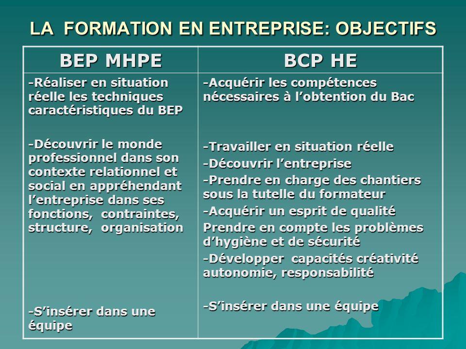 LA FORMATION EN ENTREPRISE: OBJECTIFS BEP MHPE BCP HE -Réaliser en situation réelle les techniques caractéristiques du BEP -Découvrir le monde profess
