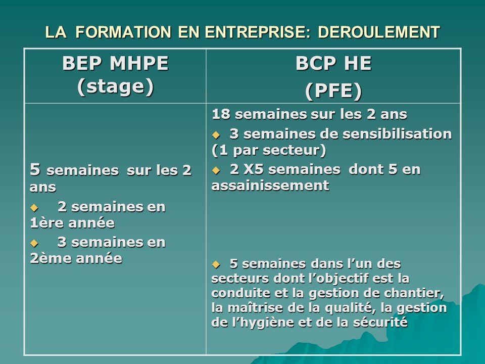 LA FORMATION EN ENTREPRISE: DEROULEMENT BEP MHPE (stage) BCP HE (PFE) 5 semaines sur les 2 ans 2 semaines en 1ère année 2 semaines en 1ère année 3 sem