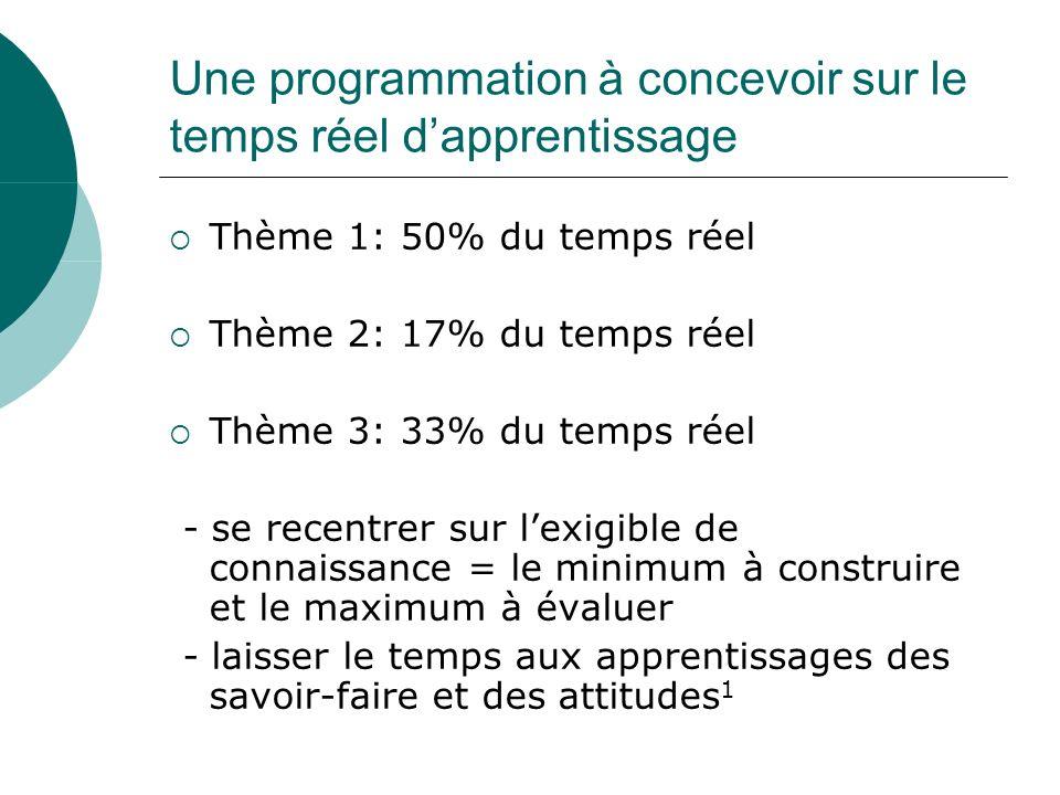 Une programmation à concevoir sur le temps réel dapprentissage Thème 1: 50% du temps réel Thème 2: 17% du temps réel Thème 3: 33% du temps réel - se r