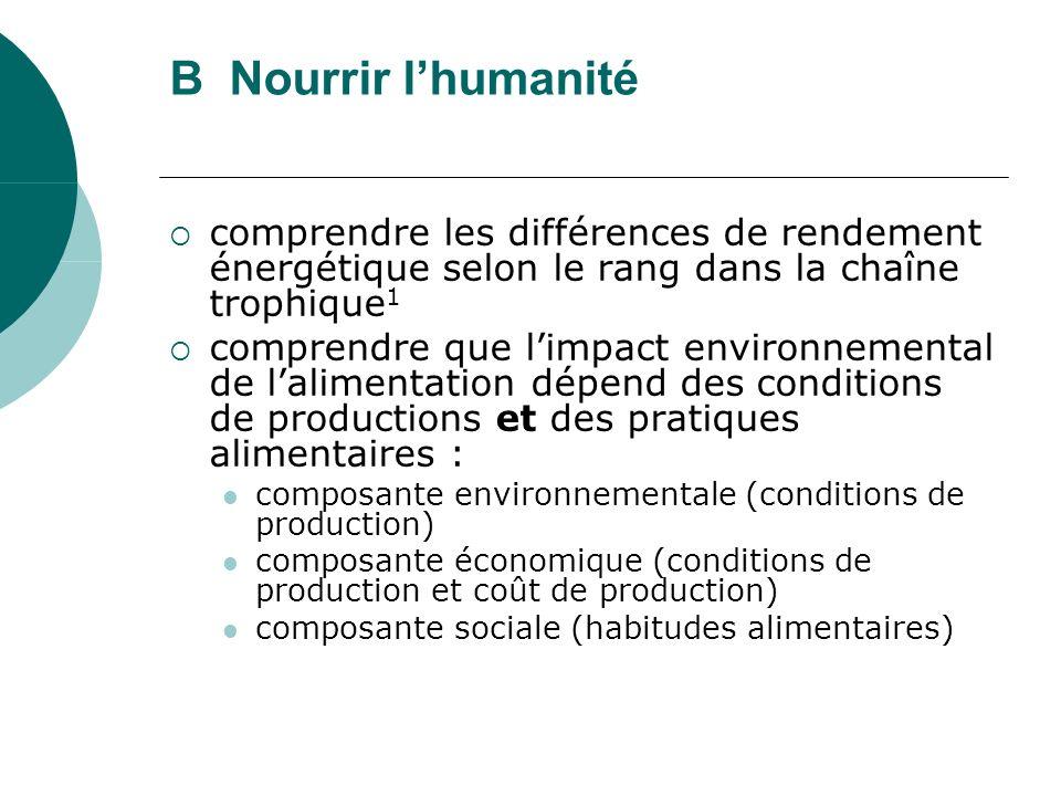 B Nourrir lhumanité comprendre les différences de rendement énergétique selon le rang dans la chaîne trophique 1 comprendre que limpact environnementa