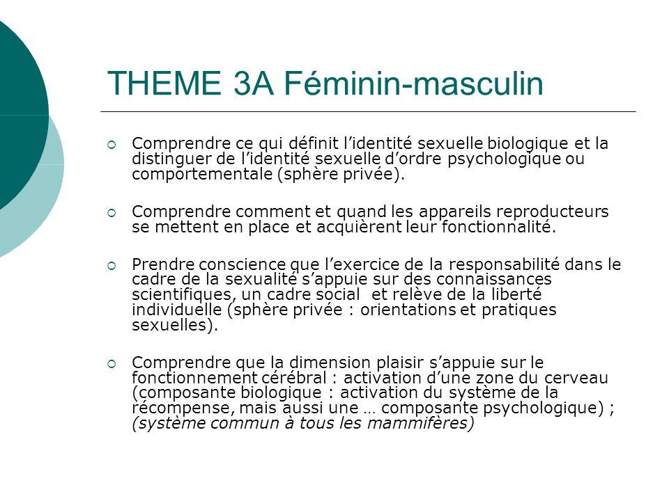 THEME 3A Féminin-masculin Comprendre ce qui définit lidentité sexuelle biologique et la distinguer de lidentité sexuelle dordre psychologique ou comportementale (sphère privée).