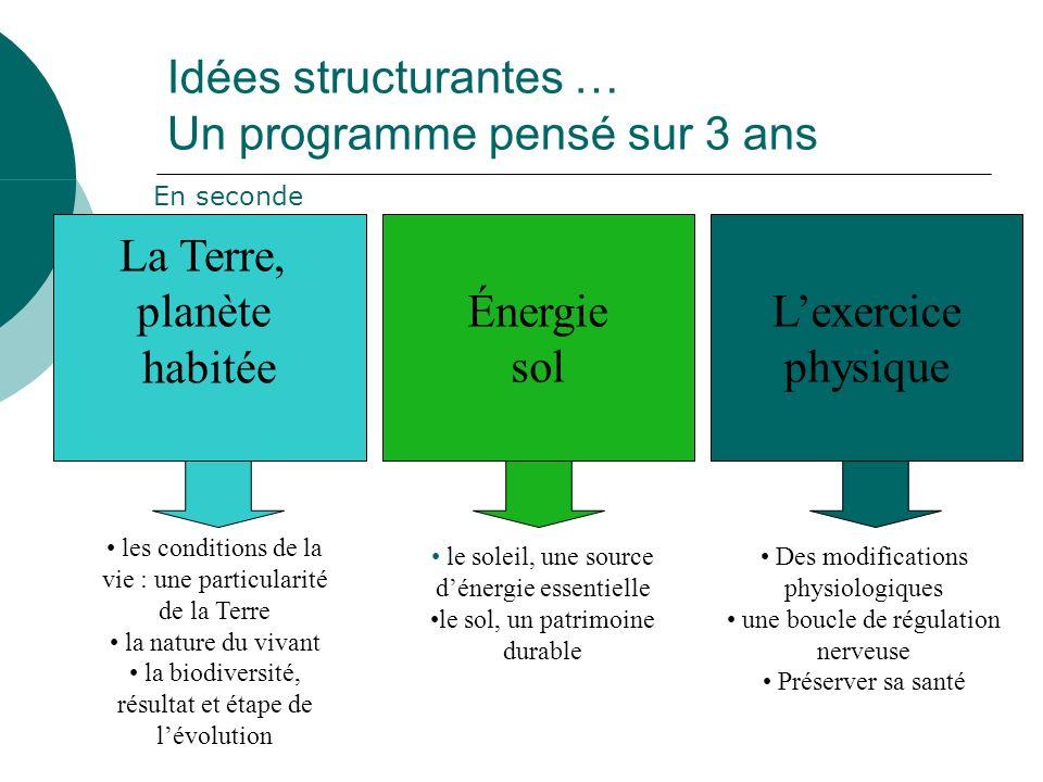Idées structurantes … Un programme pensé sur 3 ans La Terre, planète habitée Énergie sol Lexercice physique les conditions de la vie : une particulari