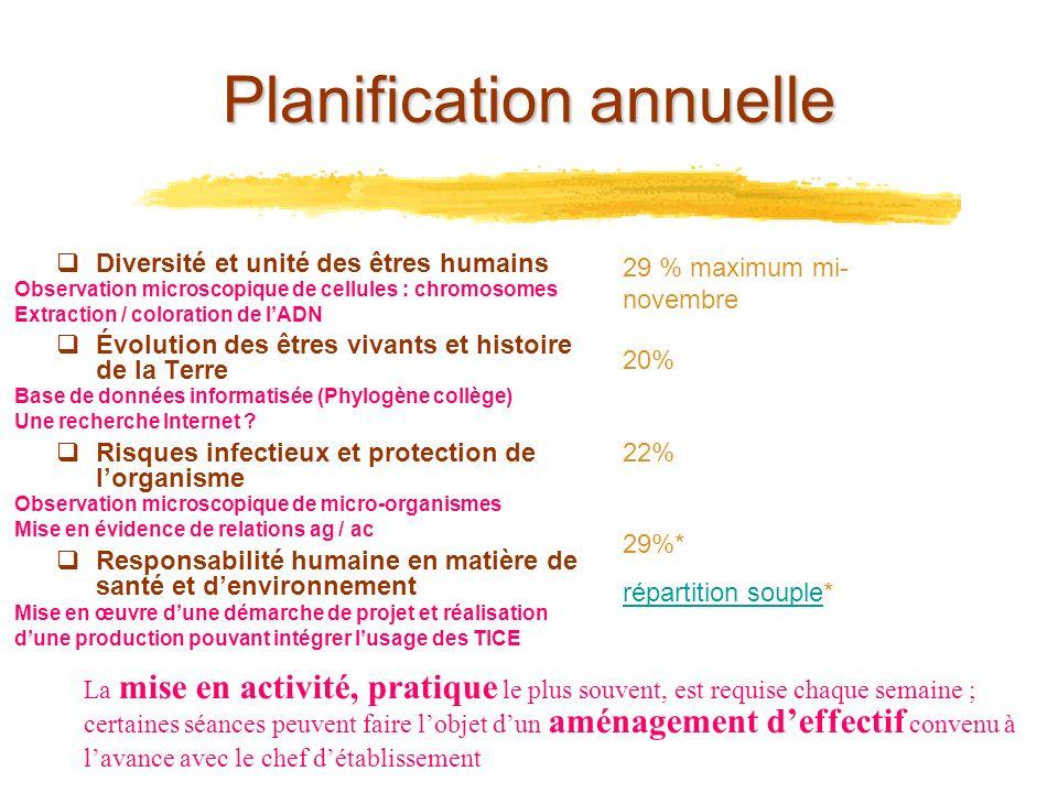 Planification annuelle Diversité et unité des êtres humains Évolution des êtres vivants et histoire de la Terre Risques infectieux et protection de lo