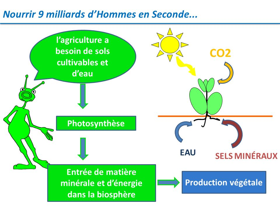 Nourrir 9 milliards dHommes en Seconde... EAU CO2 SELS MINÉRAUX lagriculture a besoin de sols cultivables et deau Photosynthèse Entrée de matière miné