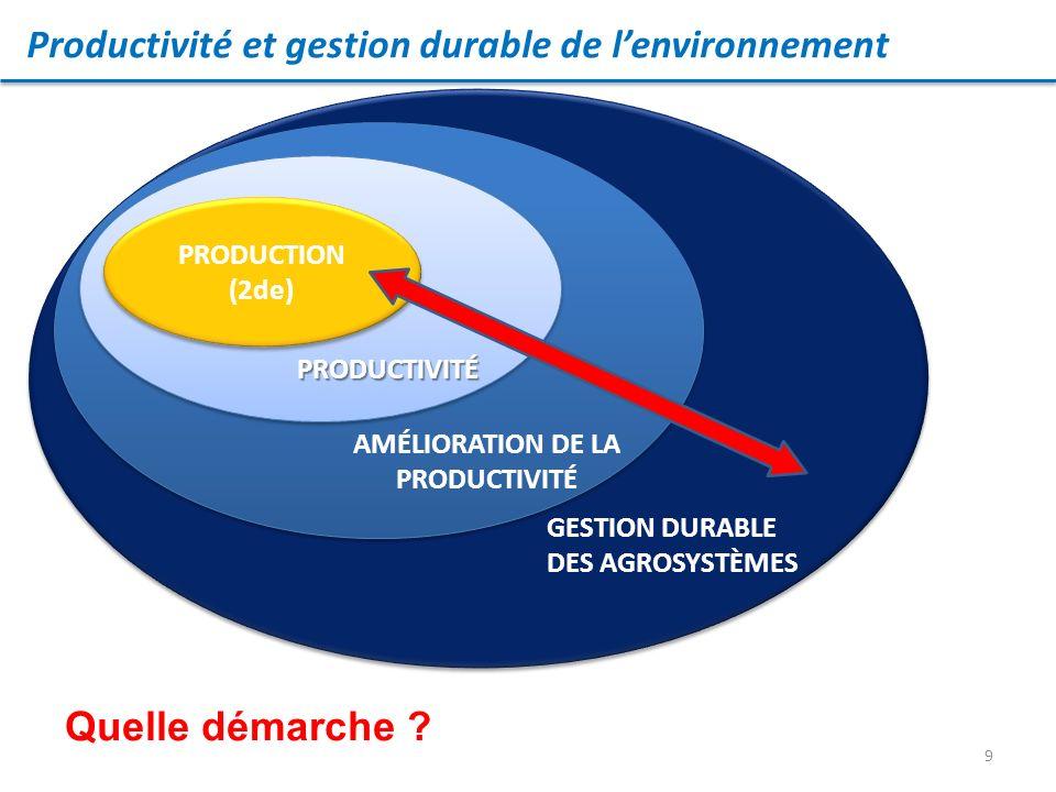 9 PRODUCTION (2de) PRODUCTION (2de) PRODUCTIVITÉ GESTION DURABLE DES AGROSYSTÈMES AMÉLIORATION DE LA PRODUCTIVITÉ Productivité et gestion durable de lenvironnement Quelle démarche ?