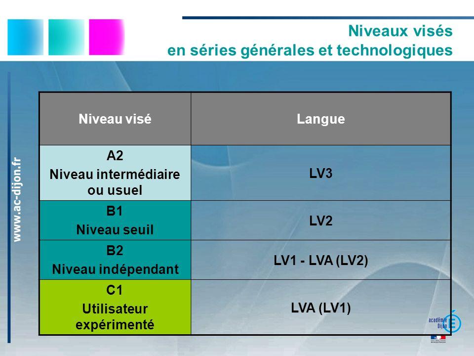 Niveaux visés en séries générales et technologiques Niveau viséLangue A2 Niveau intermédiaire ou usuel LV3 B1 Niveau seuil LV2 B2 Niveau indépendant L
