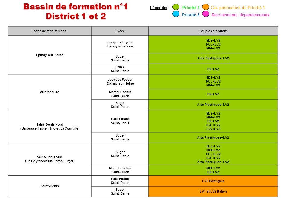 Bassin de formation n°1 District 1 et 2 Zone de recrutementLycéeCouples doptions Epinay-sur-Seine Jacques Feyder Epinay-sur-Seine SES+LV2 PCL+LV2 MPI+