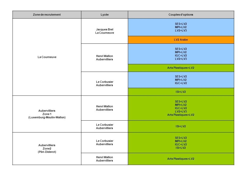 Zone de recrutementLycéeCouples doptions La Courneuve Jacques Brel La Courneuve SES+LV2 MPI+LV2 LV2+LV3 LV2 Arabe Henri Wallon Aubervilliers SES+LV2 M