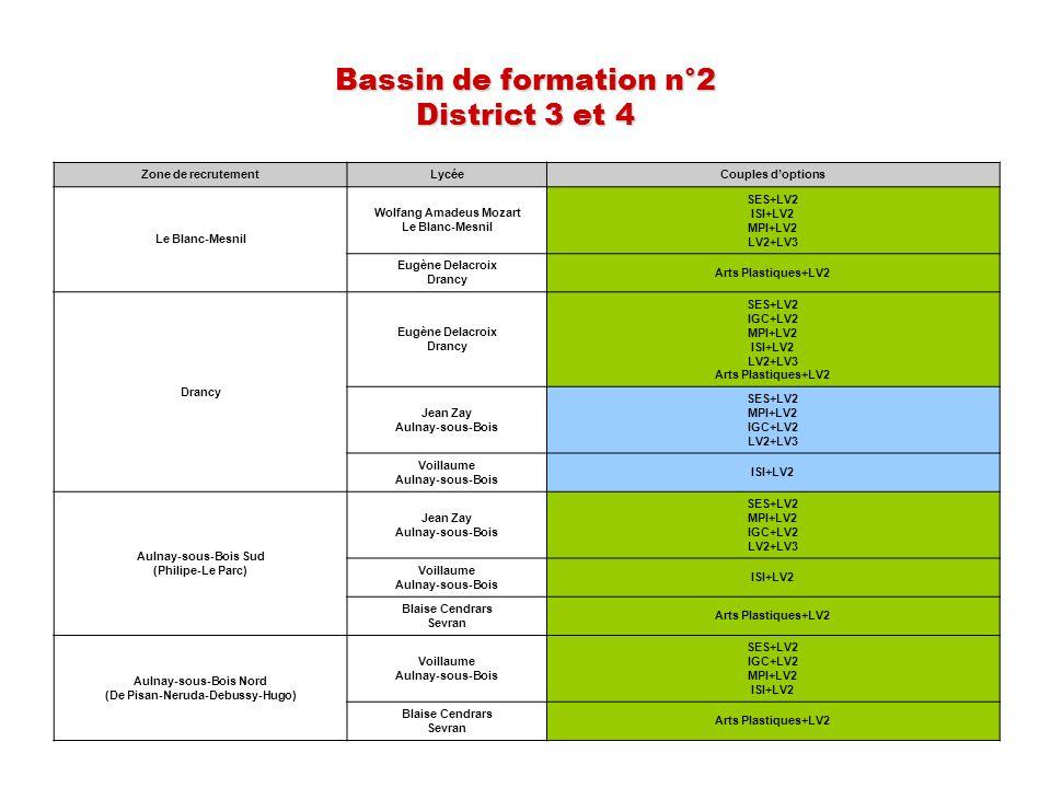 Bassin de formation n°2 District 3 et 4 Zone de recrutementLycéeCouples doptions Le Blanc-Mesnil Wolfang Amadeus Mozart Le Blanc-Mesnil SES+LV2 ISI+LV