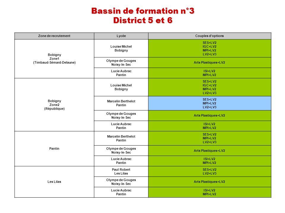 Bassin de formation n°3 District 5 et 6 Zone de recrutementLycéeCouples doptions Bobigny Zone1 (Timbaud-Sémard-Delaune) Louise Michel Bobigny SES+LV2