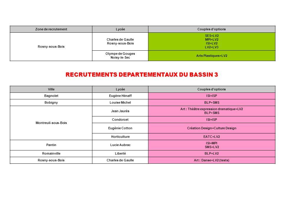 Zone de recrutementLycéeCouples doptions Rosny-sous-Bois Charles de Gaulle Rosny-sous-Bois SES+LV2 MPI+LV2 ISI+LV2 LV2+LV3 Olympe de Gouges Noisy-le-S
