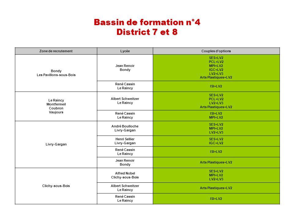 Bassin de formation n°4 District 7 et 8 Zone de recrutementLycéeCouples doptions Bondy Les Pavillons-sous-Bois Jean Renoir Bondy SES+LV2 PCL+LV2 MPI+L