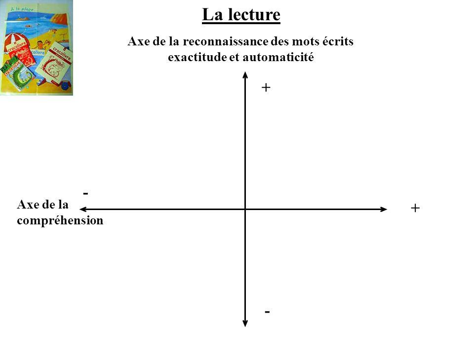 La lecture Axe de la reconnaissance des mots écrits exactitude et automaticité + - Axe de la compréhension + -