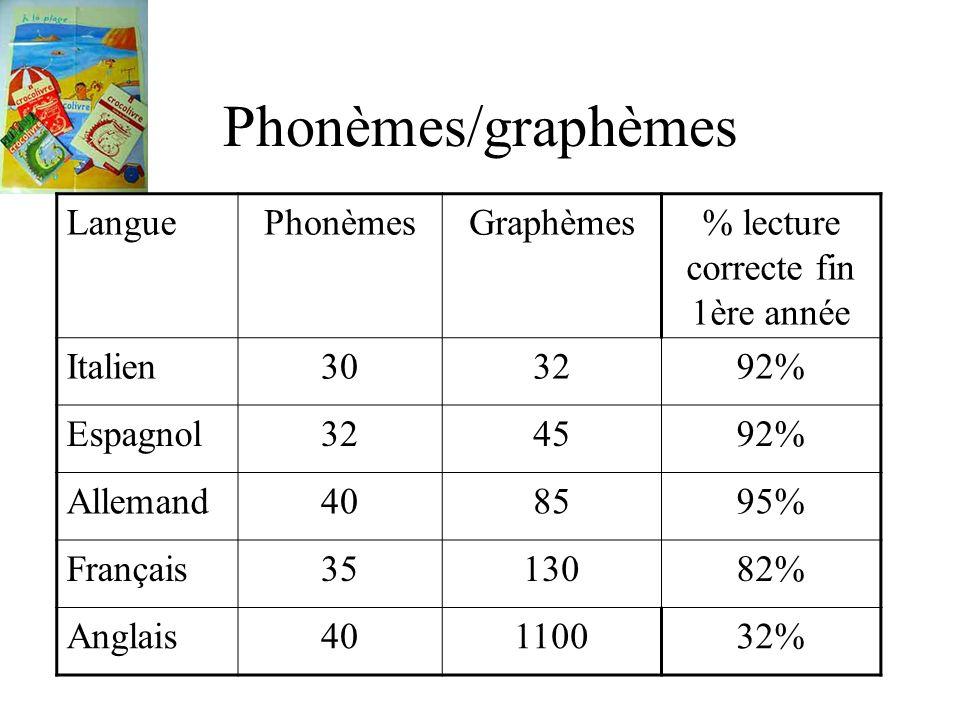 Phonèmes/graphèmes LanguePhonèmesGraphèmes% lecture correcte fin 1ère année Italien303292% Espagnol324592% Allemand408595% Français3513082% Anglais401