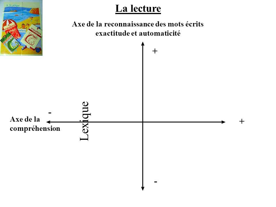 La lecture Axe de la reconnaissance des mots écrits exactitude et automaticité + - Axe de la compréhension + - Lexique