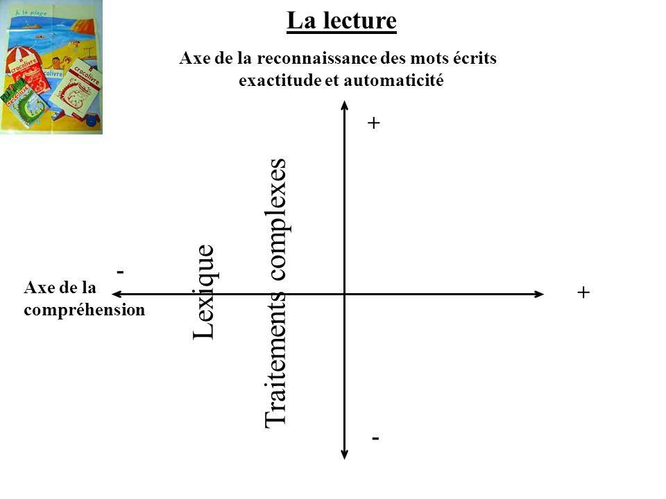La lecture Axe de la reconnaissance des mots écrits exactitude et automaticité + - Axe de la compréhension + - Lexique Traitements complexes