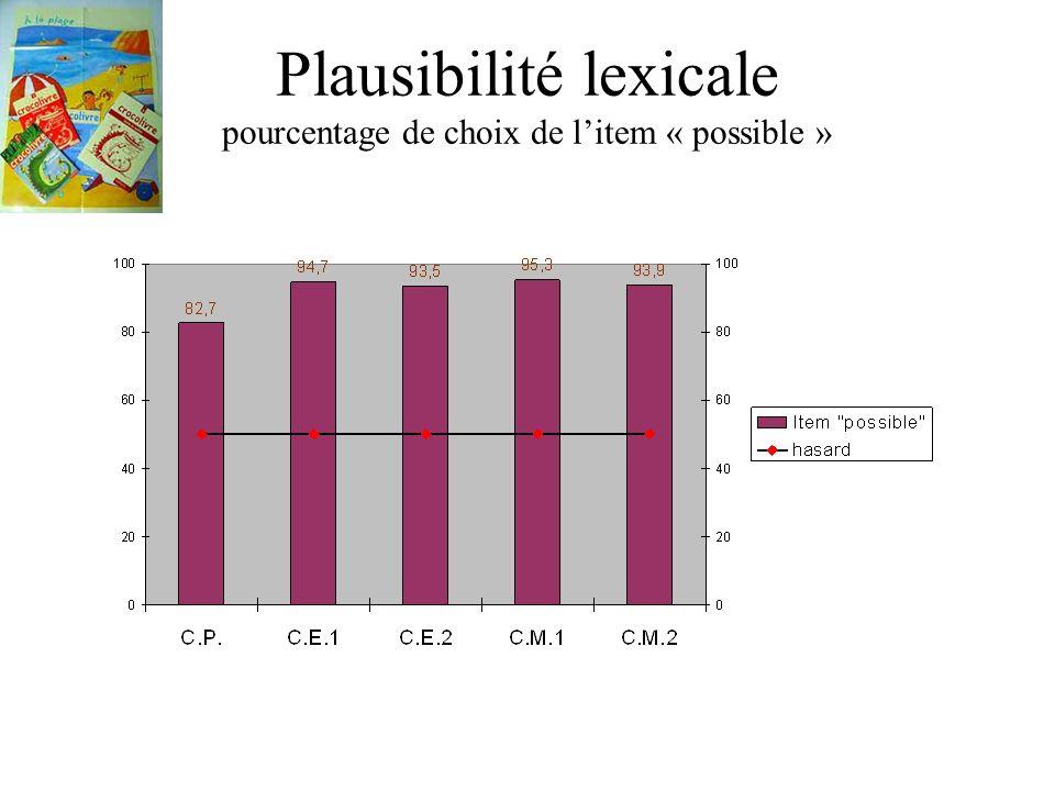 Plausibilité lexicale pourcentage de choix de litem « possible »